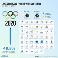 Illustration -Jeuxolympiques 2020 - évolution de la participation des femmes.