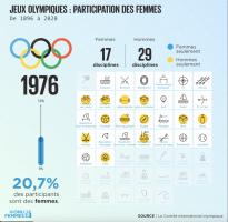 Illustration -Jeuxolympiques 1976 - évolution de la participation des femmes.
