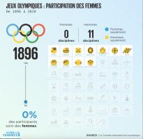 Illustration -Jeuxolympiques 1896 - évolution de la participation des femmes.