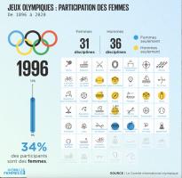 Illustration -Jeuxolympiques 1996 - évolution de la participation des femmes.