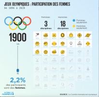 Ilustration -Jeuxolympiques 1900 - évolution de la participation des femmes.